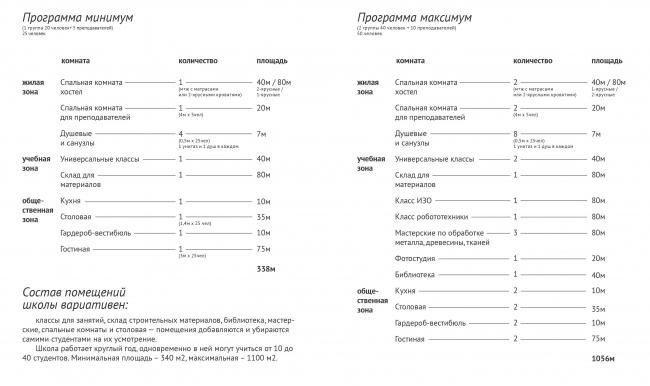 Проект: Полевая школа. Автор: Дарья Кармазина. Изображение предоставлено МАРШ