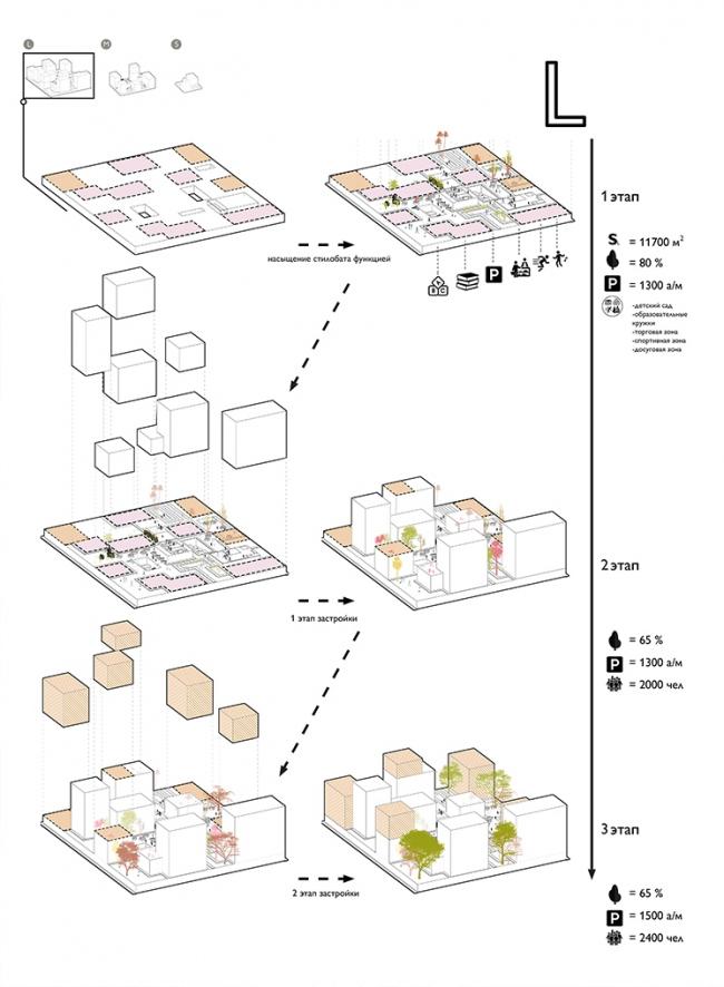 Концепция реновации квартала 20-21 в Черемушках. Авторы: Данил Назаров и Татьяна Таратута. Изображение предоставлено СМА