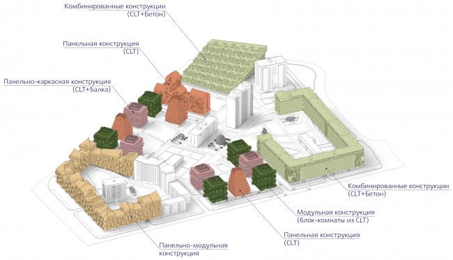 The diagram of construction solutions. Wood City housing complex © Totan Kuzembaev Architectural Studio