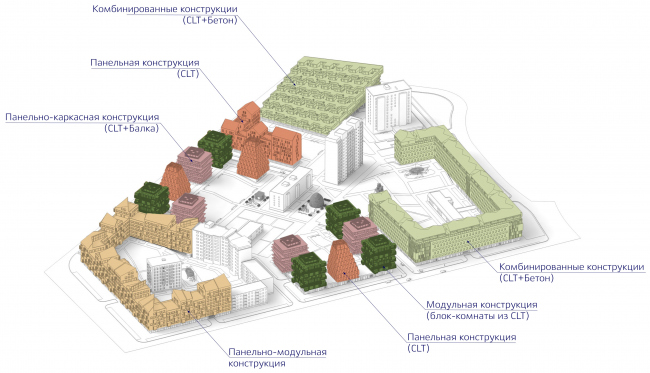 The diagram of construction solutions. Wood City housing complex © Totan Kuzembaev Architectural Studio