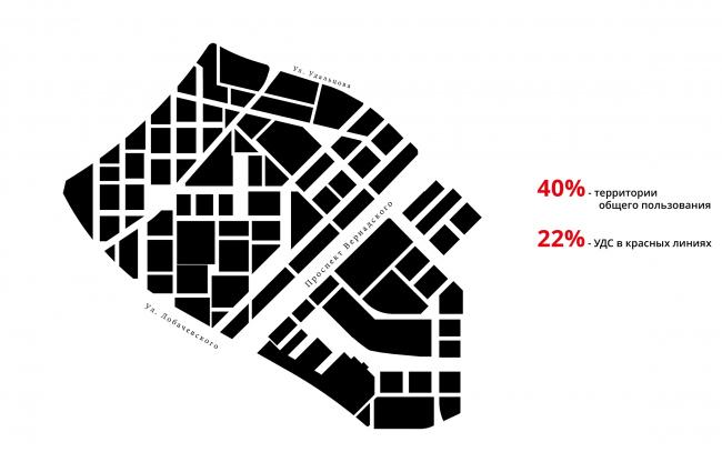 Проект реновации территории «Проспект Вернадского». Городская ткань © АБ Остоженка