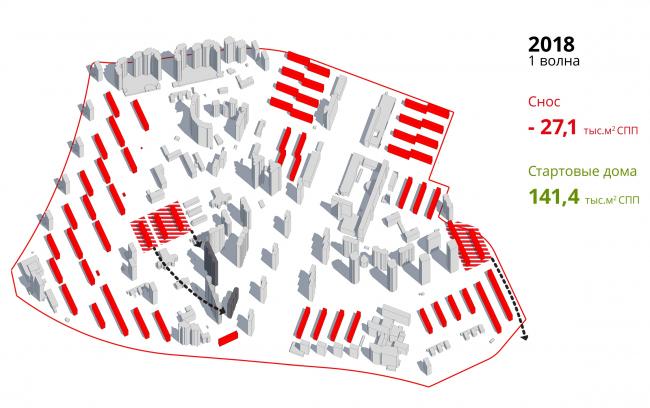 Проект реновации территории «Проспект Вернадского». Этапы реализации проекта © АБ Остоженка