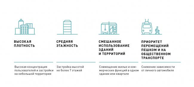 Компактная среда жизнестойкого города © КБ Стрелка