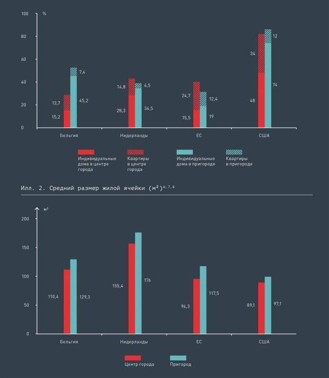 Преобладающие типы жилья в центральных зонах городов и пригород ах стран Европы и США (%) © КБ Стрелка