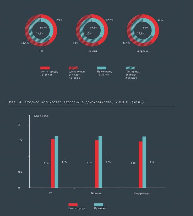 Среднее количество взрослых в домохозяйстве, 2010 г. (чел.)