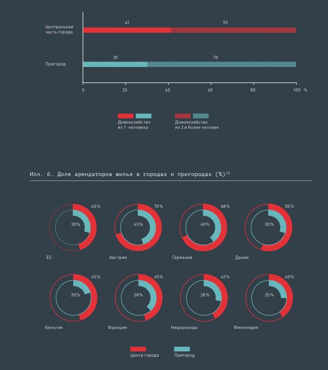 Доля арендаторов жилья в городах и пригородах (%) © КБ Стрелка