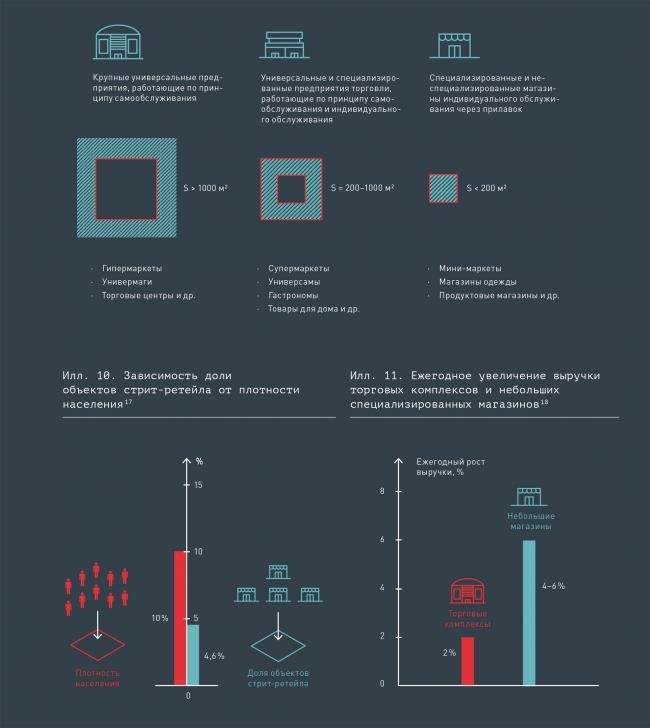 Классификация торговых предприятий © КБ Стрелка