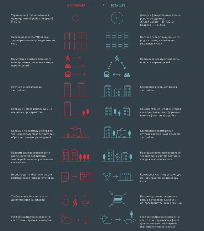 Микрорайоны и жилые районы © КБ Стрелка