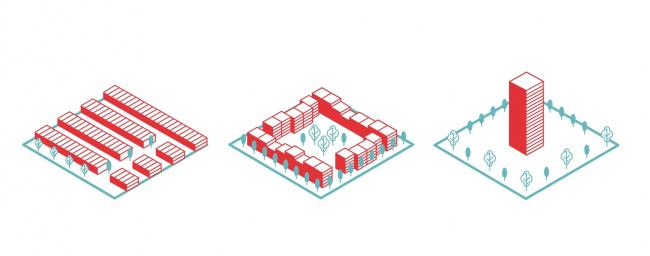 Участки с одинаковой плотностью жилых единиц (4,8 тыс. м2/га), имеющие разную типологию зданий © КБ Стрелка