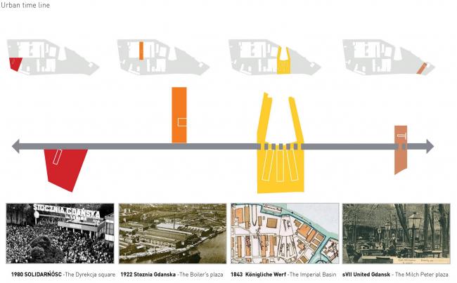 Млоде място, мастерплан. Схема исторического использования участков © MVRDV