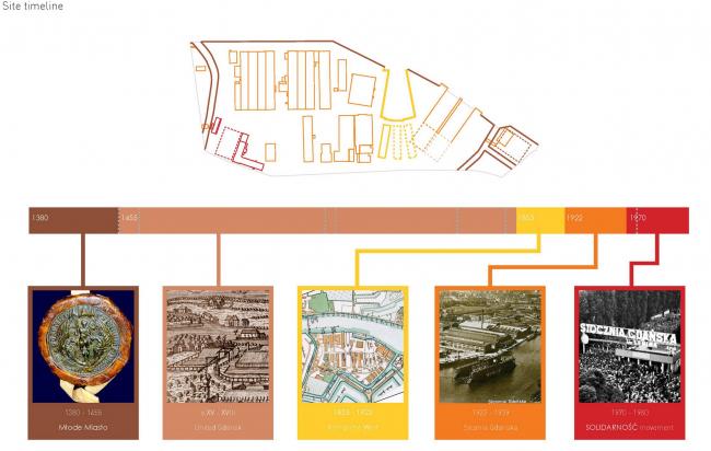 Млоде място, мастерплан. Хронология территории © MVRDV