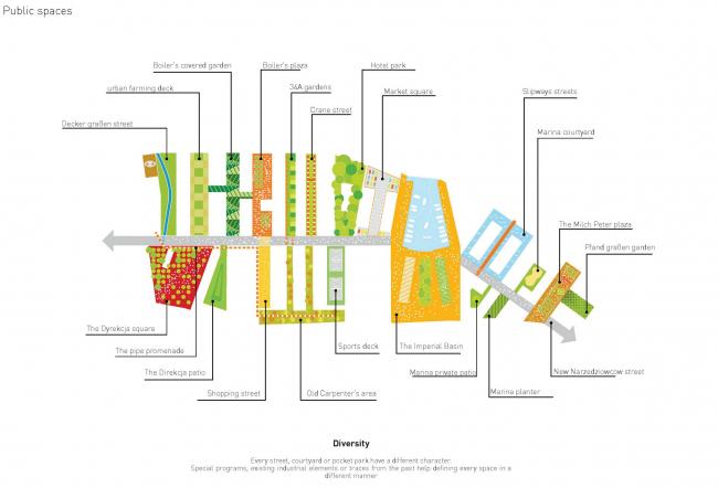 Млоде място, мастерплан. Схема общественных пространств © MVRDV