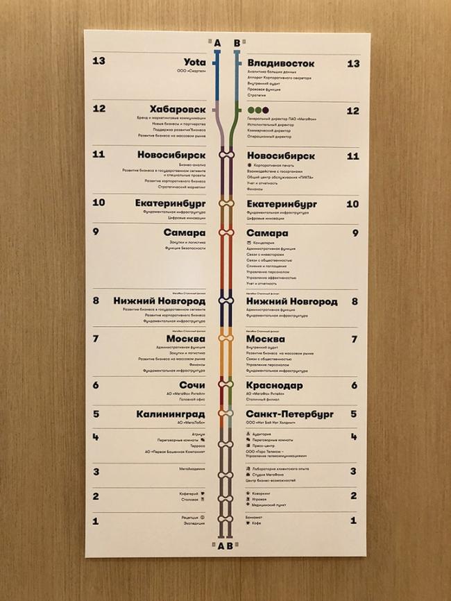 МeгаФон / Архитектурное бюро UNK project. Навигация по этажам