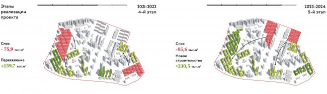 Проект реновации территории «Проспект Вернадского». Завершение проекта © АБ Остоженка