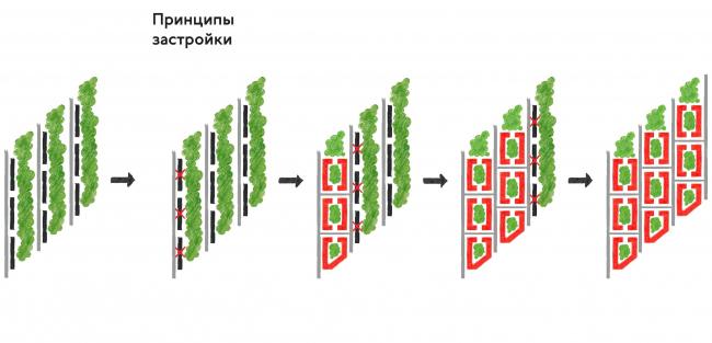"The renovation platform ""Vernadskogo Avenue"". The principle of construction © Ostozhenka"