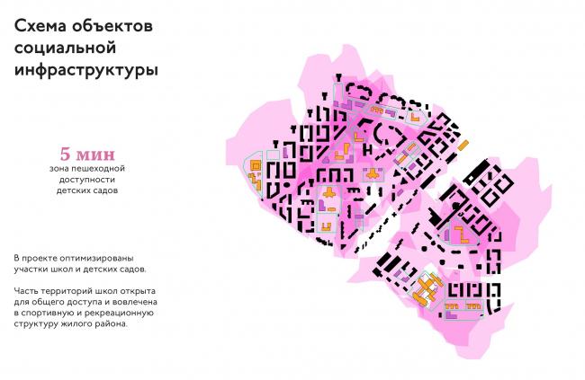"""The renovation platform """"Vernadskogo Avenue"""". THe plan of social infrastructure projects © Ostozhenka"""