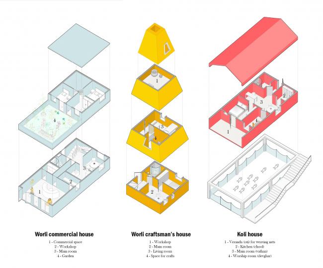 Проект «Сеть реинкарнации» для конкурса RESIDE: Mumbai Mixed Housing Competition © Иван Марчук, Ясмина Аслаханова и Виктория Цукерман / МАРХИ, 2018