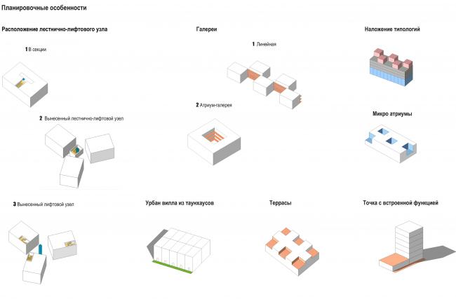 ЖК «Палникс». Предложенные варианты типологии жилья © Архитектурное Бюро ОСА