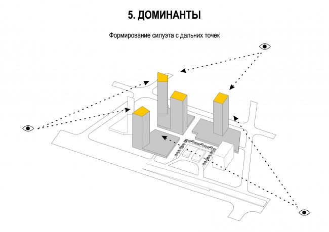 Комплекс апартаментов в микрорайоне Тушино. Формирование силуэта с дальних точек © Архитектурное Бюро ОСА