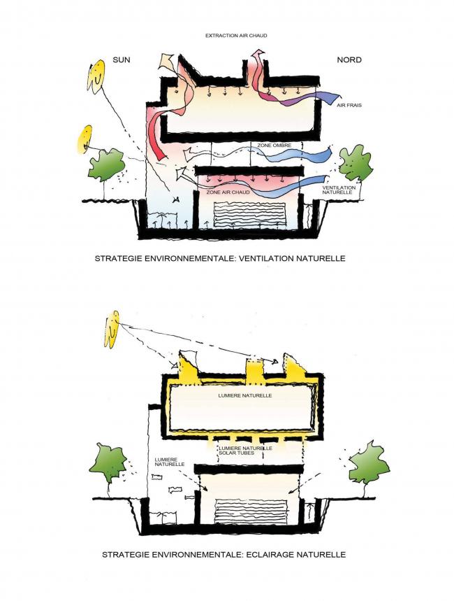 Концепция расширения французского лицея А.Дюма в Милютинском переулке © SYNCHROTECTURE совместно с Agence d′Architecture A. Bechu et Associés, СЕТЕК Инжиниринг