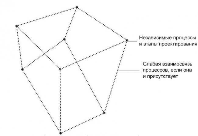 Схема процесса 2D/3D-проектирования © HCF and Associates