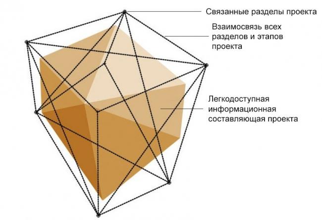 Схема процесса BIM-проектирования © HCF and Associates