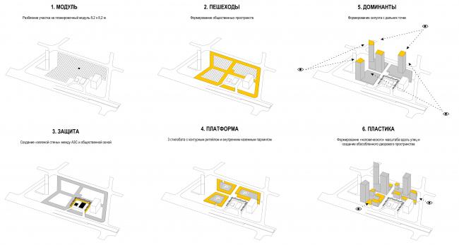 Комплекс апартаментов в микрорайоне Тушино. Формирование общественных пространств © Архитектурное Бюро ОСА