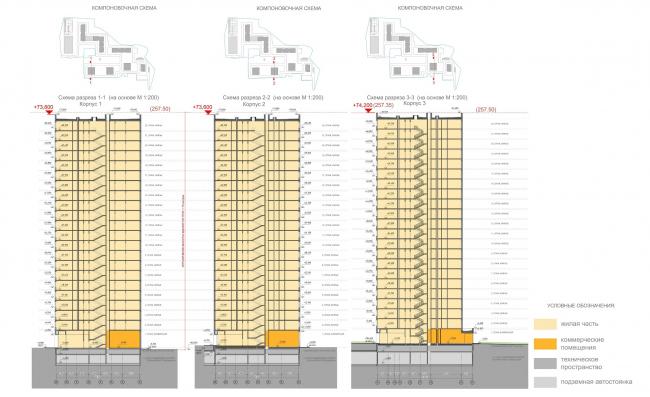 ЖК «Лесопарковый». Схема разреза 1-1, 2-2, 3-3