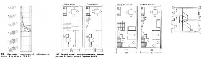 """Calculations of the efficiency of using the residential volume and plans of Cell F. From Moisei Ginsburg's book """"Home"""""""