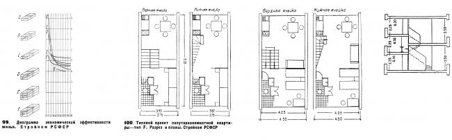 Расчеты эффективности использования жилого объема и планировки ячейки типа F. Из книги М.Я. Гинзбурга «Жилище». М., 1934. С. 77