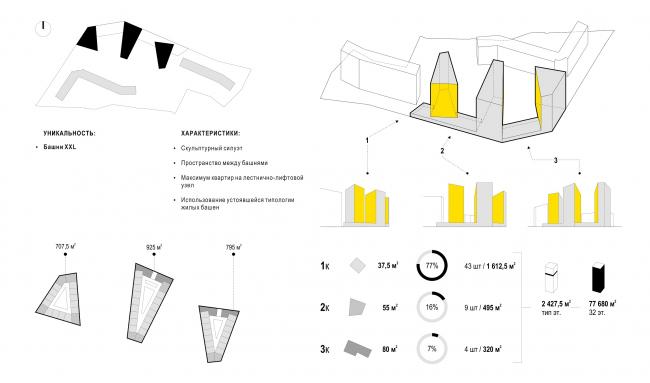 Вариант 2. Уникальные башни