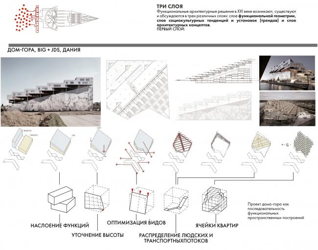 Диплом I степени в номинации «Магистр». Егор Белаш. Магистерская диссертация «Концепции взаимосвязи формы и функции в архитектуре XXI века». Функциональная геометрия. Анализ проектов