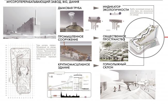 Диплом I степени в номинации «Магистр». Егор Белаш. Магистерская диссертация «Концепции взаимосвязи формы и функции в архитектуре XXI века». Архитектурные концепты. Анализ проектов