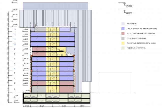 Многофункциональный комплекс «Технопарк «Холодильник». Схема поперечного разреза © Архитектурная мастерская «ГРАН»