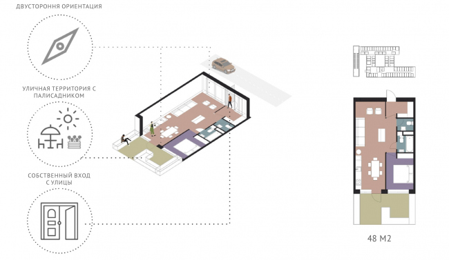. The apartments with little gardens. CO_Loft © DNK ag