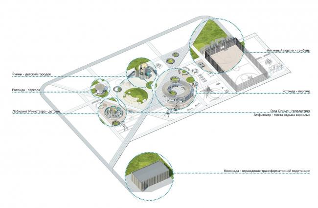 Благоустройство территории ЖК «Олимп», г. Пенза. Идея проекта. Схема расположения арт-объектов