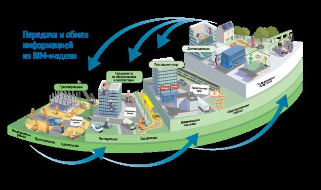 Информационное моделирование обеспечивает двустороннюю связь между участниками проектирования и призвано обеспечить в будущем положительный экономический эффект