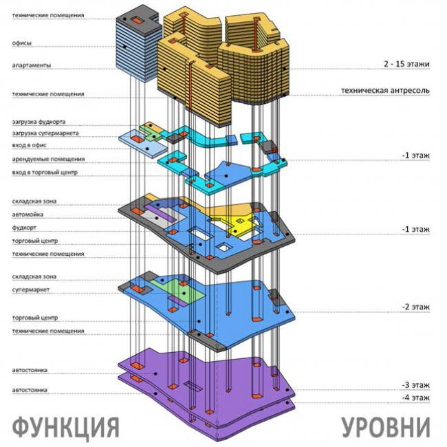 Многофункциональный комплекс с подземной автостоянкой на ул. Киевская. Функциональное зонирование