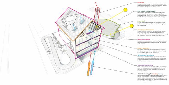HouseZero. Изображение © Snøhetta
