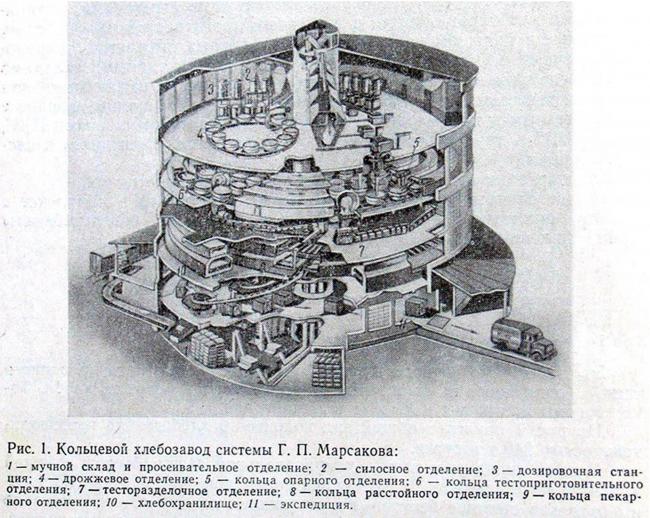 Схема работы кольцевого хлебозавода система Г.П. Марсакова