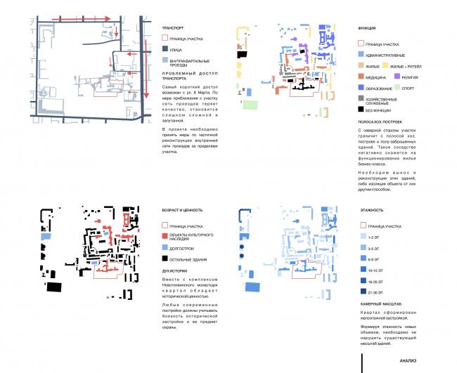 Дом в Зеленой роще. Анализ © Архитектурное Бюро ОСА