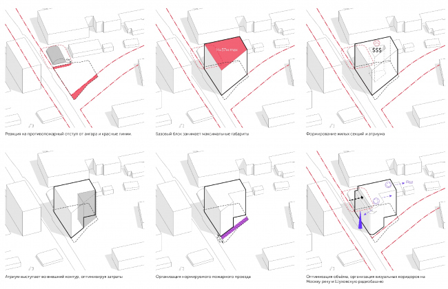 Схема формообразования © Проектное бюро АПЕКС