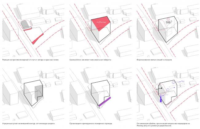 Shape options © APEX project bureau