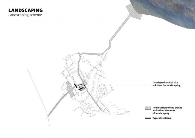 Архитектурно-градостроительная концепция развития села Кубенского. Модель благоустройства