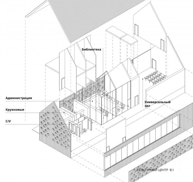 Архитектурно-градостроительная концепция развития села Кубенского. Сельский культурный центр