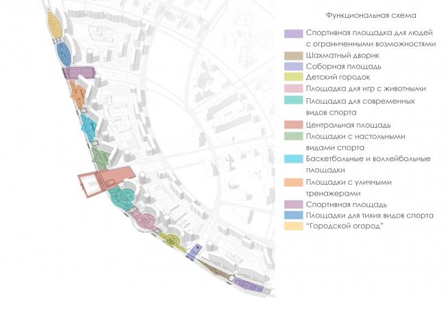 Концепция благоустройства пешеходных зон и общественных пространств на намывных территориях Невской губы. Схема функционального зонирования