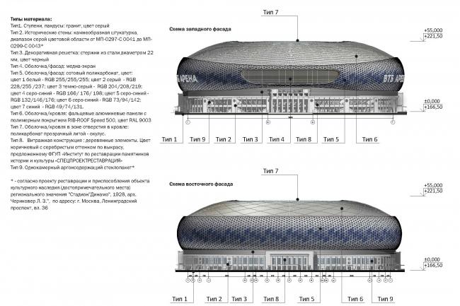 Реконструкция стадиона «Динамо». ВТБ Арена Парк. Схема фасадов