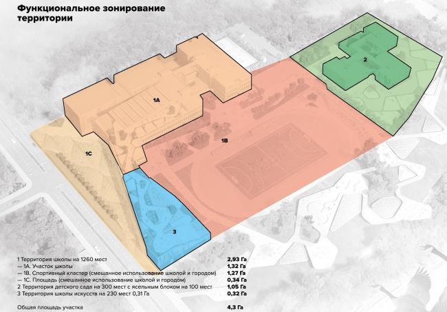 Образовательный кластер в Южно-Сахалинске, конкурсная концепция
