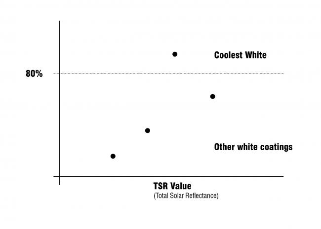 Стойкая краска Coolest White. TSR-шкала (сравнение с другими видами красок)