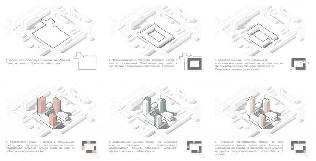 LVIII housing complex. Shape formation scheme